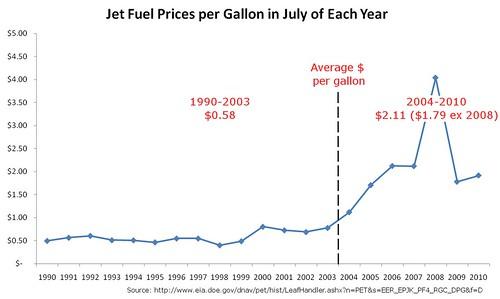 Jet Fuel Price per Gallon