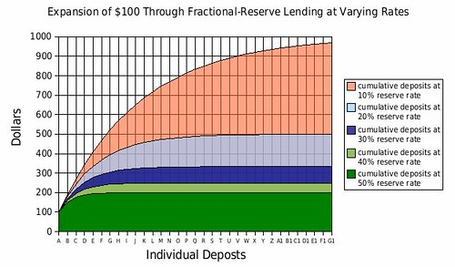 Fractional_reserve_lending