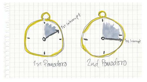 Pomodoro interruptions tracking