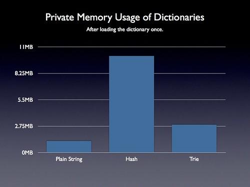 Dictionary Memory Usage Comparison