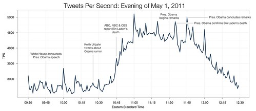 Tweets per second.