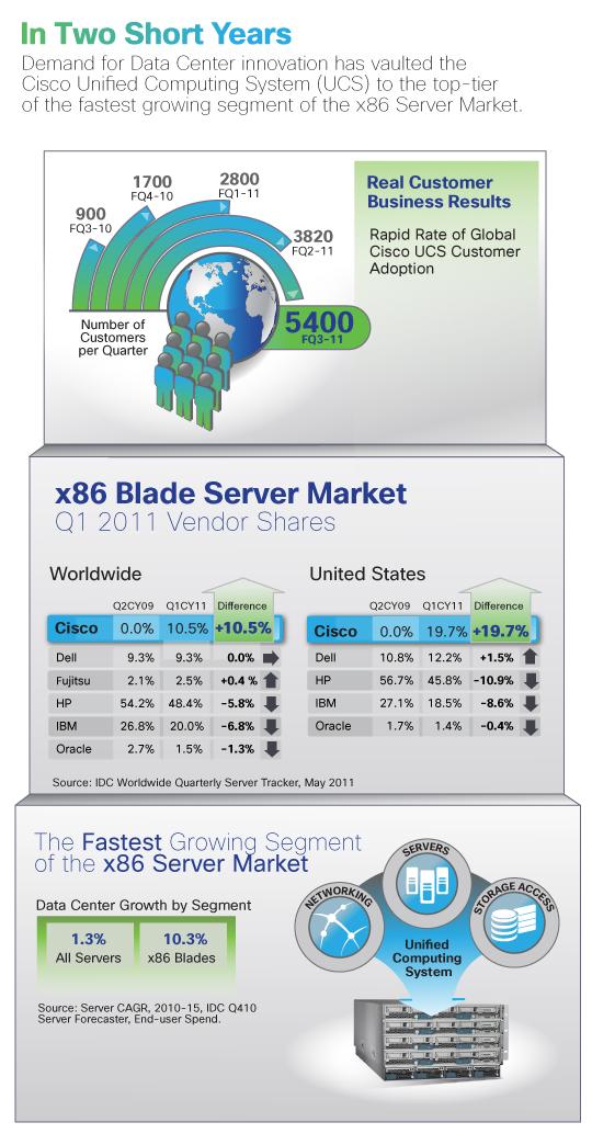 Infographic: Cisco UCS Market Share