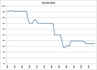 Top Tax Rate