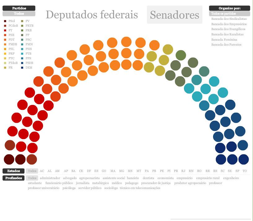 Infográfico - Senadores