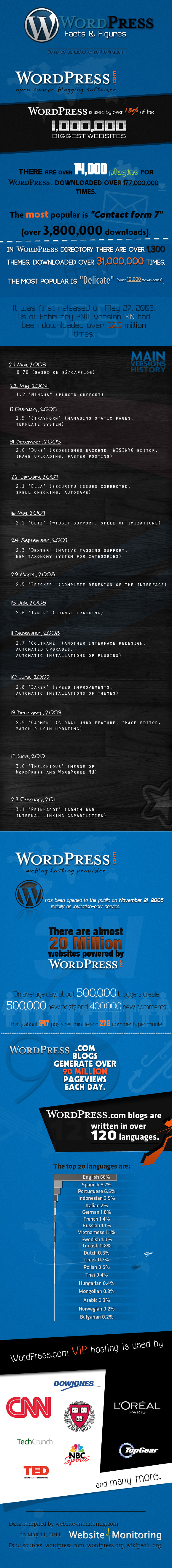 WordPress facts and figures