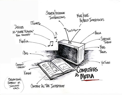 Computers as Media