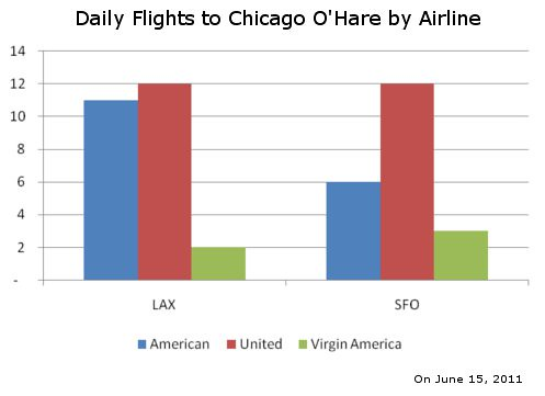 Daily Flights to O'Hare From LAX and SFO