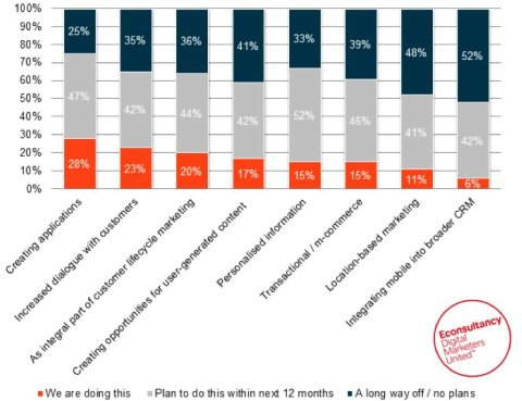 Mobile and customer engagement 1 small