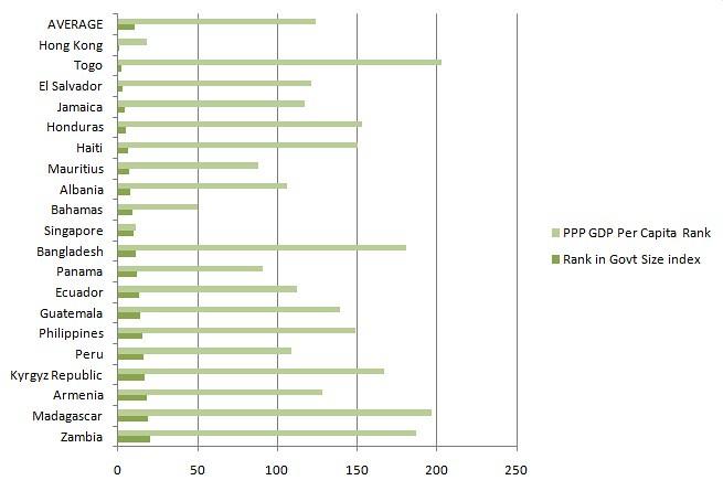 Per Capita GNI rank vs Govt Size rank Graph