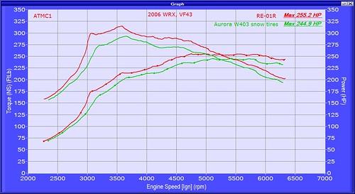 2006 WRX VF43 W403 RE01R compare HP