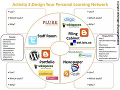 4 Faces of Personal Learning Network (Activity)