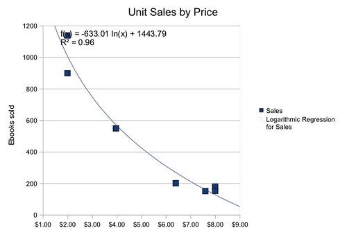 Konrath Data Ebook Sales Curve