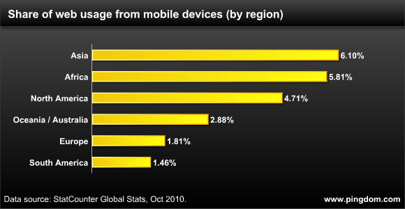 Mobile web usage per region worldwide