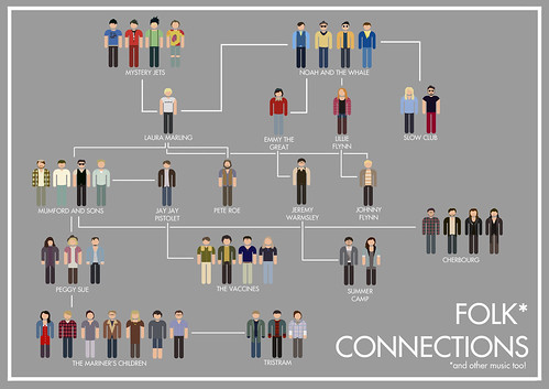 Folk* Connections