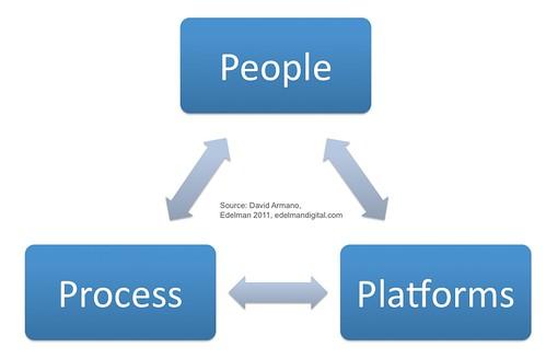People, Process, Platforms