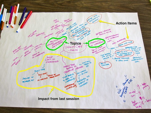 Agility Café Topic / Action Mind Map