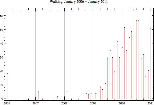 Walking-2011-1