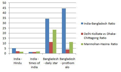 India Bangladesh Mutual Media Importance