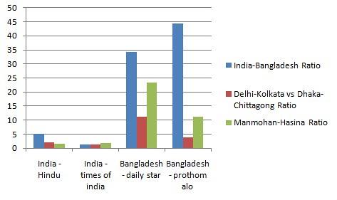 India Bangladesh Mutual Media Importance