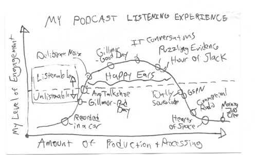 My Podcast Listening Experience