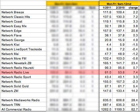 Radio Cumulative numbers