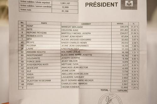 Vote-Tallies