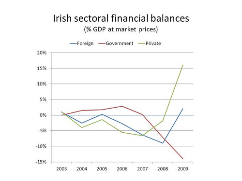 Irish sector financial balances