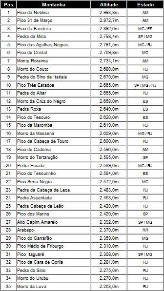 Lista das 35 montanhas mais altas do Brasil.