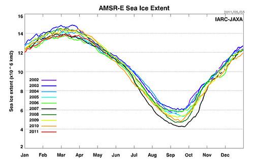AMSRE_Sea_Ice_Extent-20110504