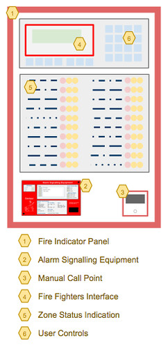 Fire Alarm Systems  Principle of Operation | Firewize
