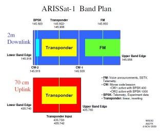 Plan de bandas del ARISSAT-1