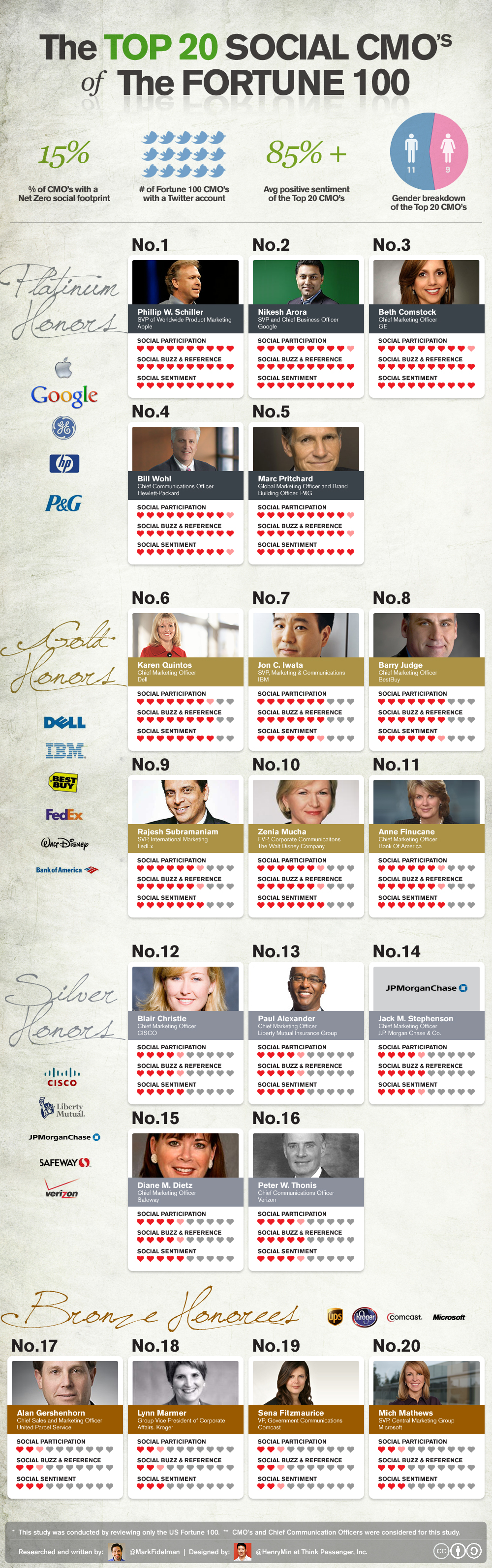 The Top 20 Social CMOs of the Fortune 100 (infographic)
