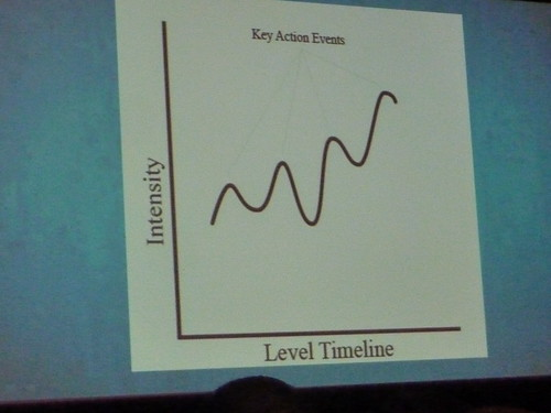 GDC 2011 Level Design Interest Level