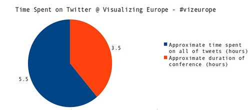How attentive were Visualizing Europe attendees?