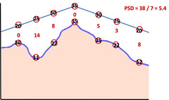 Pattern standard deviation