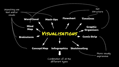 A Guide to Visualisations (4/6)