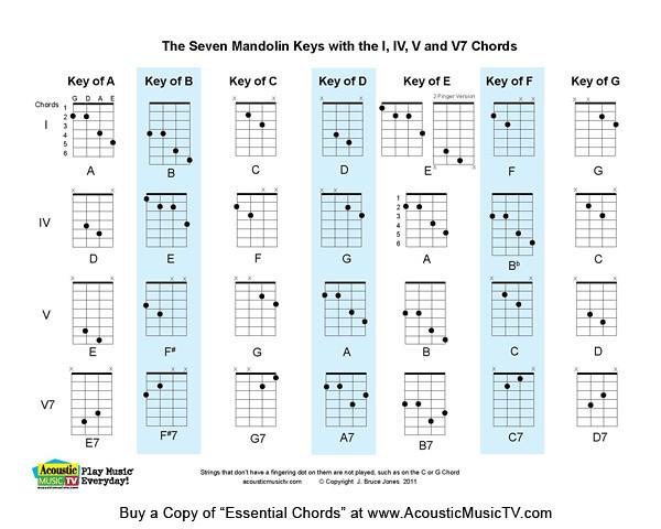 Chop Chords Chart Pdf