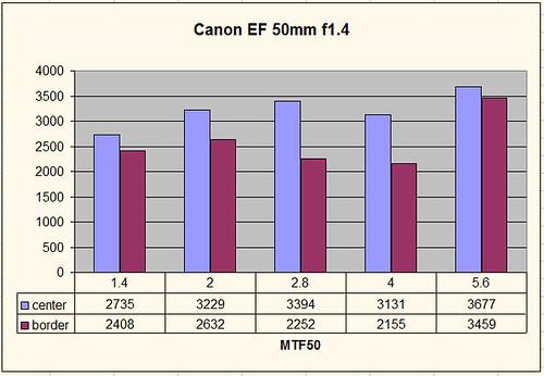 Canon 50mm 1.4 MTF50