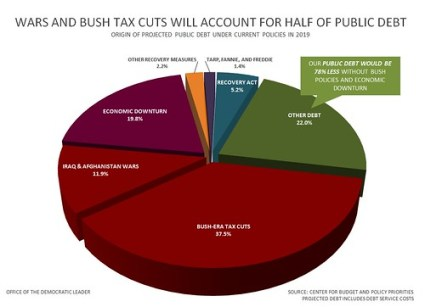 Wars and Bush Tax Cuts Will Account For Half of Public Debt