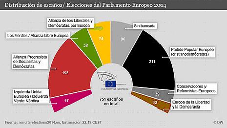 14e26 Nuevo Parlamento Europeo Gráfico de la Deutsche Welle