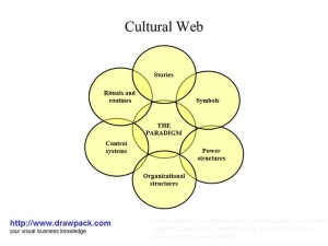 Cultural Web business diagram | Flickr  Photo Sharing!