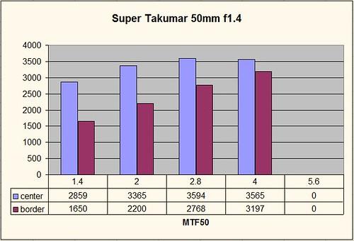 super takumar 50mm f/1.4 MTF50