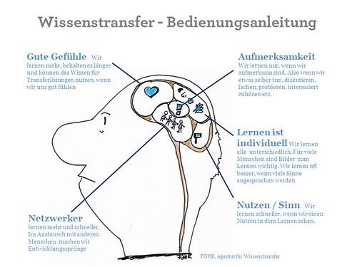 Bedienungsanleitung Gehirn by Tanja FÖHR
