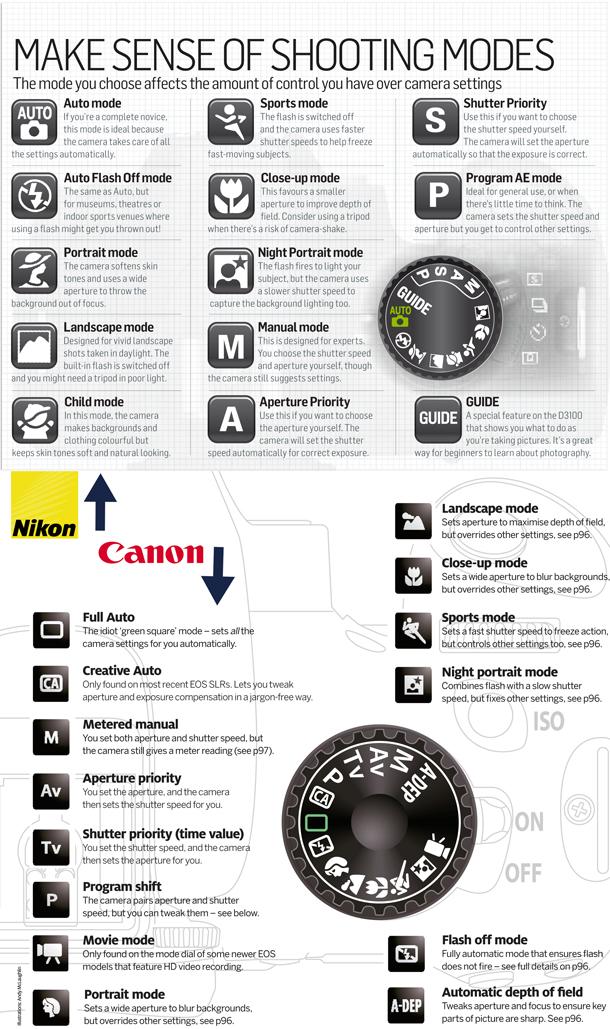 Canon vs Nikon modos de disparo