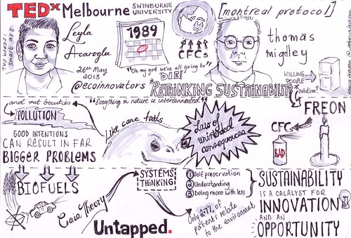 My sketchnote of Leyla Acaroglu Rethinking sustainability