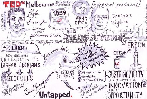 My sketchnote of Leyla Acaroglu Rethinking sustainability