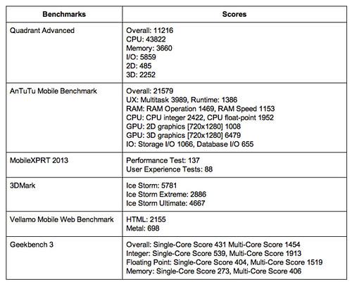 ผลการวัดประสิทธิภาพของ Samsung Galaxy Note 3 Neo