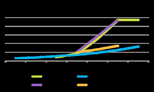 เปรียบเทียบประสิทธิภาพของหน่วยประมวลผลของอุปกรณ์พกพาเทียบกับกฎของมัวร์