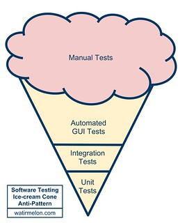softwaretestingicecreamconeantipattern