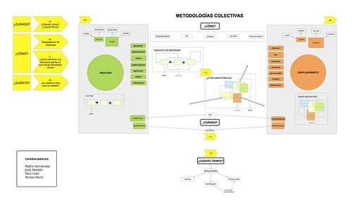 METODOLOGIAS-mapa